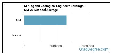 Mining and Geological Engineers Earnings: NM vs. National Average
