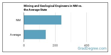 Mining and Geological Engineers in NM vs. the Average State