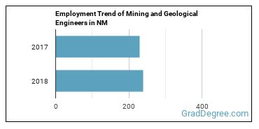 Mining and Geological Engineers in NM Employment Trend