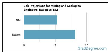 Job Projections for Mining and Geological Engineers: Nation vs. NM