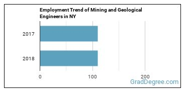 Mining and Geological Engineers in NY Employment Trend