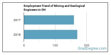 Mining and Geological Engineers in OH Employment Trend