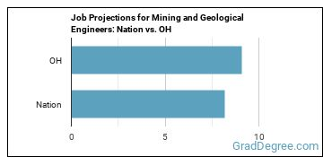 Job Projections for Mining and Geological Engineers: Nation vs. OH