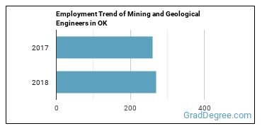 Mining and Geological Engineers in OK Employment Trend