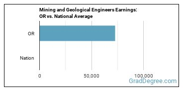 Mining and Geological Engineers Earnings: OR vs. National Average