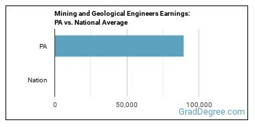 Mining and Geological Engineers Earnings: PA vs. National Average