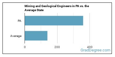 Mining and Geological Engineers in PA vs. the Average State
