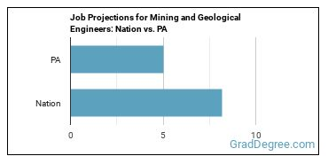 Job Projections for Mining and Geological Engineers: Nation vs. PA