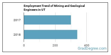 Mining and Geological Engineers in UT Employment Trend