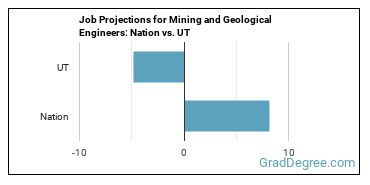 Job Projections for Mining and Geological Engineers: Nation vs. UT