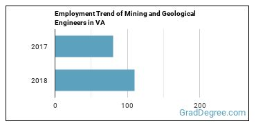 Mining and Geological Engineers in VA Employment Trend
