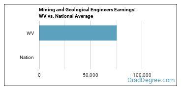 Mining and Geological Engineers Earnings: WV vs. National Average