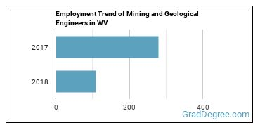 Mining and Geological Engineers in WV Employment Trend