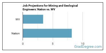 Job Projections for Mining and Geological Engineers: Nation vs. WV