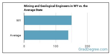 Mining and Geological Engineers in WY vs. the Average State