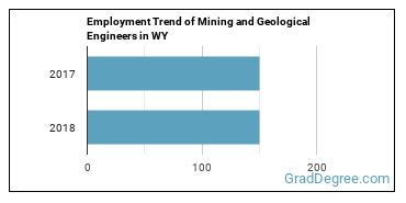 Mining and Geological Engineers in WY Employment Trend