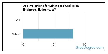 Job Projections for Mining and Geological Engineers: Nation vs. WY