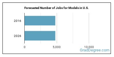 Forecasted Number of Jobs for Models in U.S.