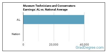Museum Technicians and Conservators Earnings: AL vs. National Average