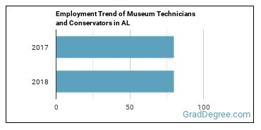 Museum Technicians and Conservators in AL Employment Trend