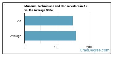 Museum Technicians and Conservators in AZ vs. the Average State