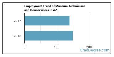 Museum Technicians and Conservators in AZ Employment Trend