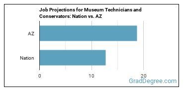 Job Projections for Museum Technicians and Conservators: Nation vs. AZ