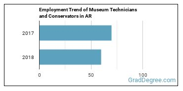 Museum Technicians and Conservators in AR Employment Trend