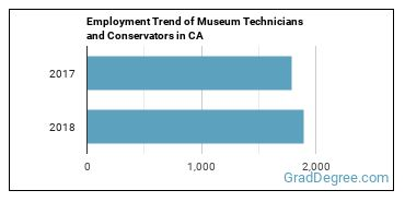 Museum Technicians and Conservators in CA Employment Trend