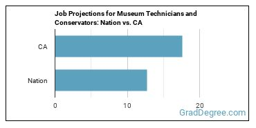 Job Projections for Museum Technicians and Conservators: Nation vs. CA