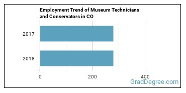 Museum Technicians and Conservators in CO Employment Trend