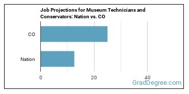 Job Projections for Museum Technicians and Conservators: Nation vs. CO