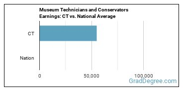 Museum Technicians and Conservators Earnings: CT vs. National Average