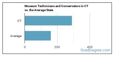 Museum Technicians and Conservators in CT vs. the Average State