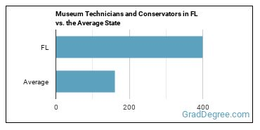 Museum Technicians and Conservators in FL vs. the Average State