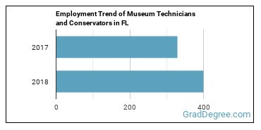 Museum Technicians and Conservators in FL Employment Trend
