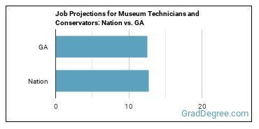 Job Projections for Museum Technicians and Conservators: Nation vs. GA