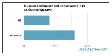 Museum Technicians and Conservators in HI vs. the Average State
