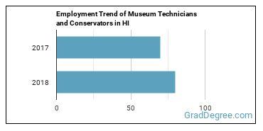 Museum Technicians and Conservators in HI Employment Trend