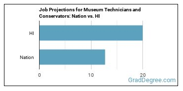 Job Projections for Museum Technicians and Conservators: Nation vs. HI