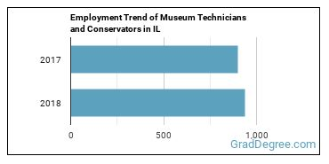 Museum Technicians and Conservators in IL Employment Trend