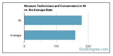 Museum Technicians and Conservators in IN vs. the Average State
