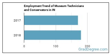 Museum Technicians and Conservators in IN Employment Trend