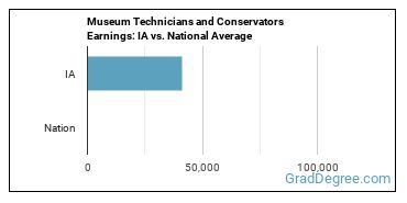 Museum Technicians and Conservators Earnings: IA vs. National Average