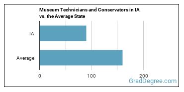 Museum Technicians and Conservators in IA vs. the Average State