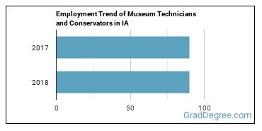 Museum Technicians and Conservators in IA Employment Trend