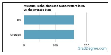 Museum Technicians and Conservators in KS vs. the Average State