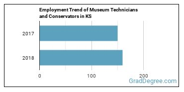 Museum Technicians and Conservators in KS Employment Trend
