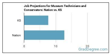 Job Projections for Museum Technicians and Conservators: Nation vs. KS