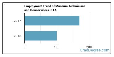 Museum Technicians and Conservators in LA Employment Trend